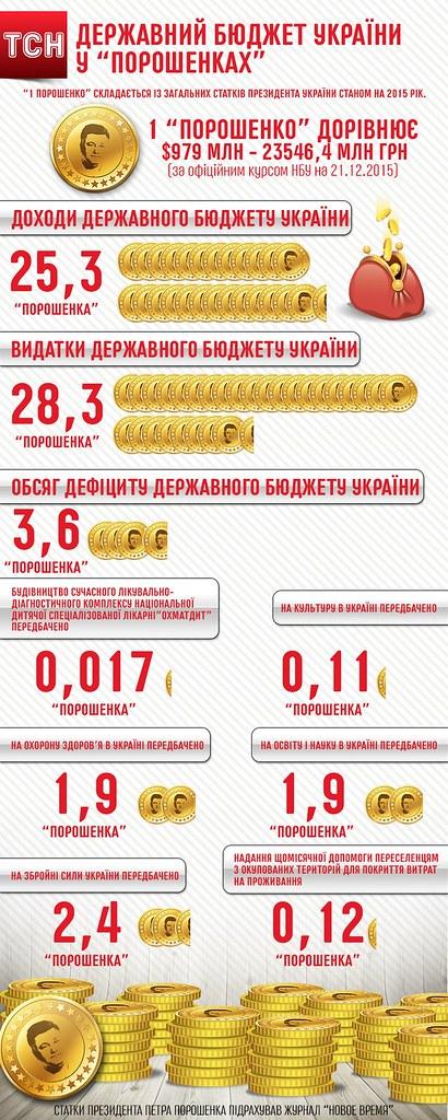 Бюджет України у порошенках