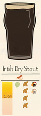 Beer101-irish-dry-stout