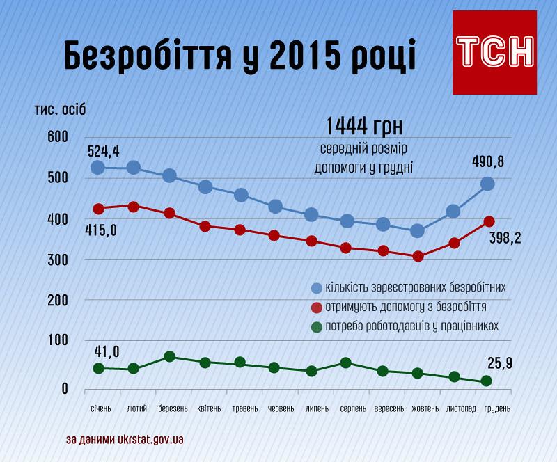 Стан безробіття в Україні