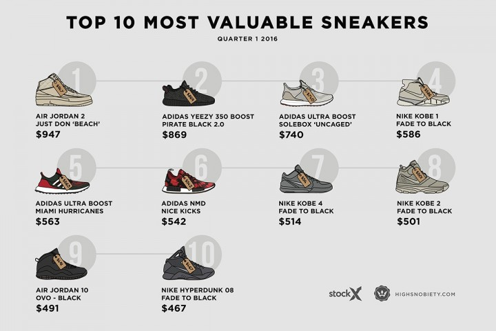 most-expensive-sneakers-2016-q1-1-1200x8001-720x480