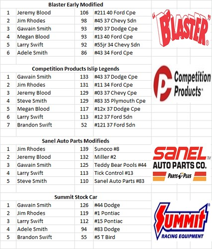 Charlestown, NH - Smith Scale Speedway Race Results 02-21 25182472445_1f12248c28