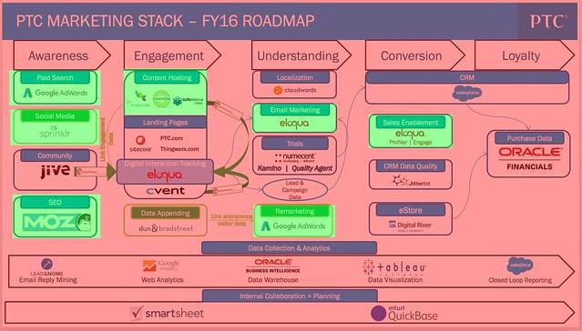 Marketing technology stack - public relations impact