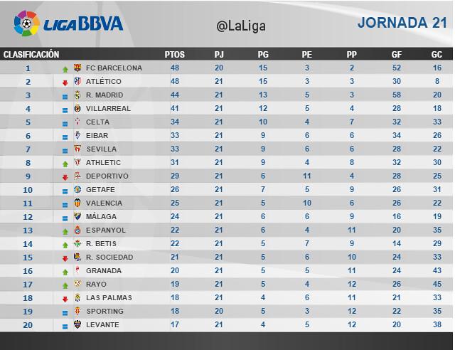 Liga BBVA (Jornada 21): Clasificación