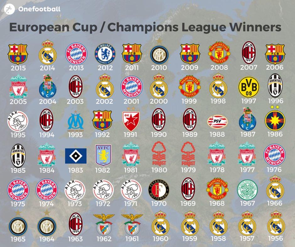 Sieger Europa League Champions League