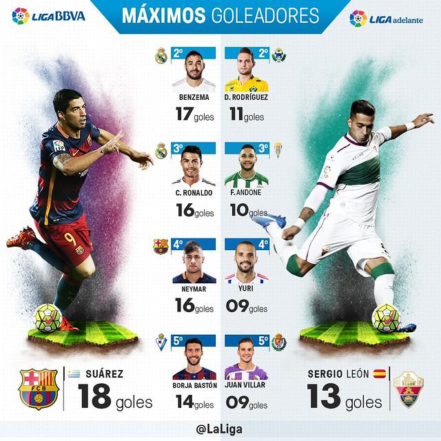 Liga BBVA (Jornada 21): Máximos Goleadores