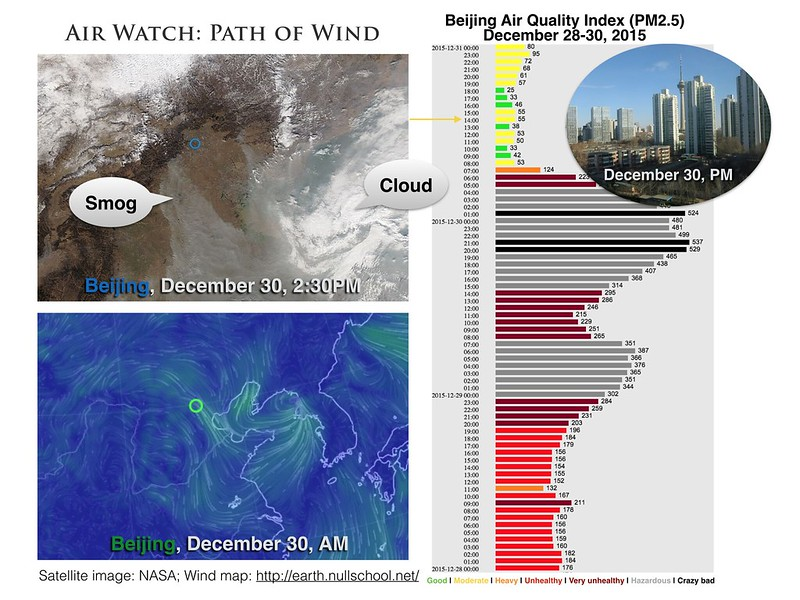 Path of Wind Through Beijing (December 30, 2015)