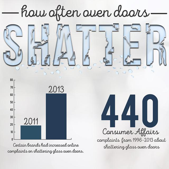 How Often Oven Doors Shatter?