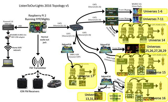 lor dmx wiring diagram wiring diagrams lor to xlights migration listen to our lights lor dmx wiring diagram