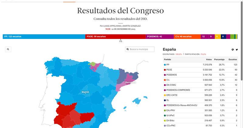 Gráfico de resultados de El Español