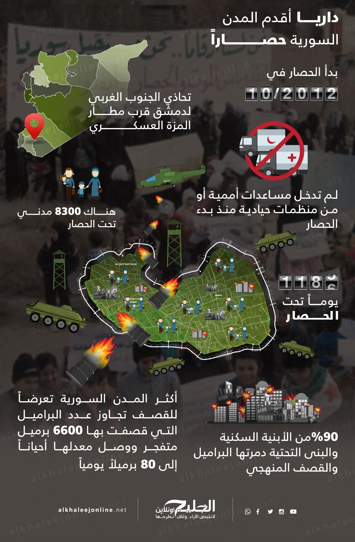 داريا-اقدم-المدن-السورية-حصارا