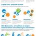 IBM Research - Almaden: Anti-Viral Macromolecule Infographic