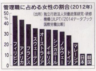 管理職に占める女性の割合(2012年)