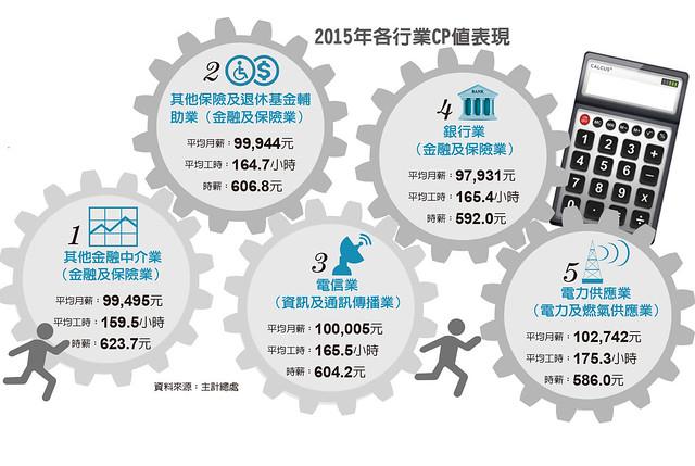 2015 年各行業 CP 值表現