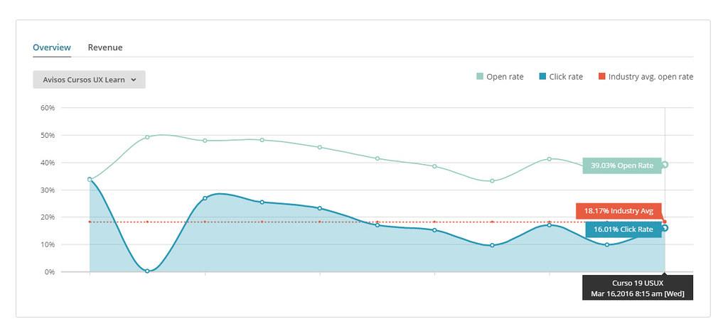 Gráfica de tasa de apertura y tasa de clicks de los correos