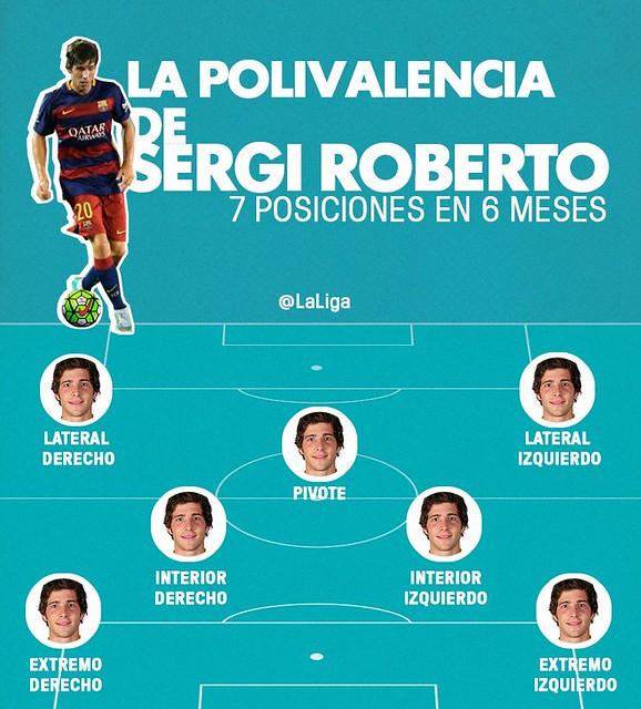 Sergi Roberto: 7 posiciones en 6 meses