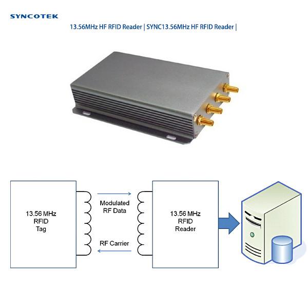 13.56MHz HF RFID Reader