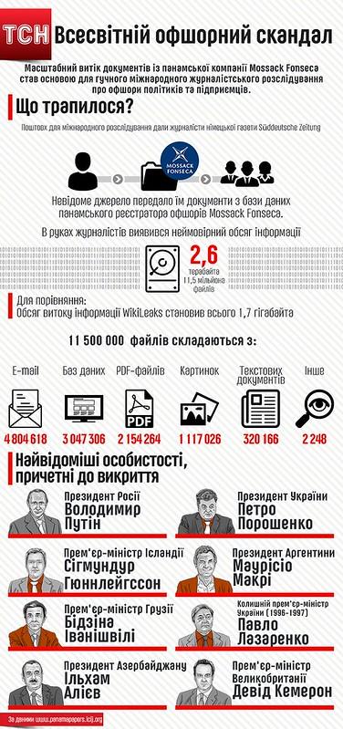 Оффшоры Порошенко: большинство фракций ВР выступили за создание следственных комиссий