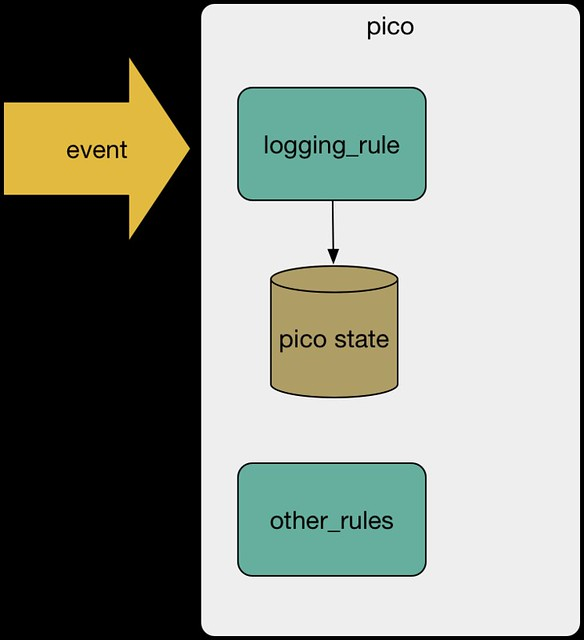 event logging pattern