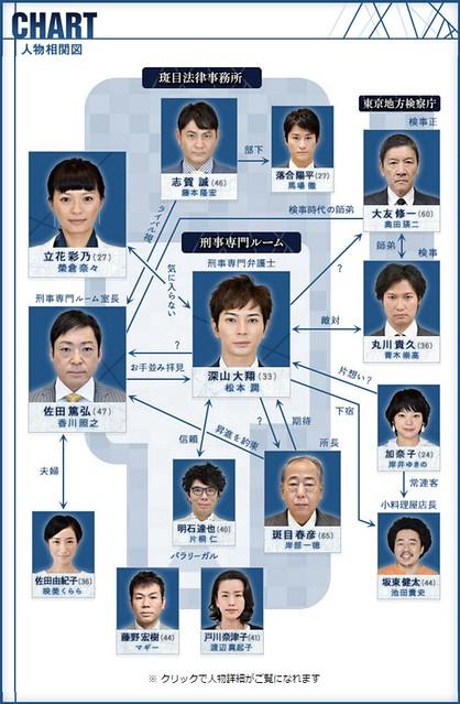 《99.9 ~刑事專門律師~》人物相關圖