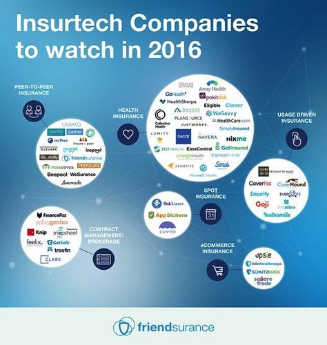 Insurtech Companies to watch in 2016