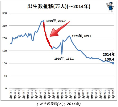 日本の出生数の推移