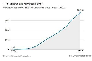 Wikipedia founded 15 January 2001.