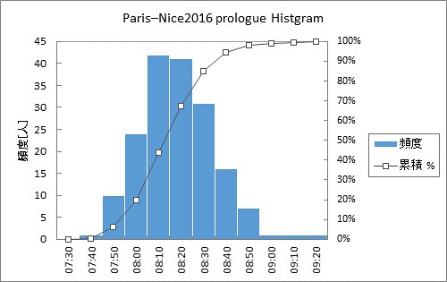 Paris–Nice2016 prologue Histgram1