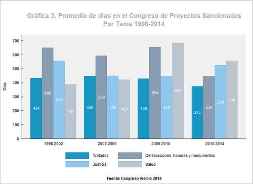 Promedio de días en el Congreso de proyectos sancionados 1998-2014 por tema