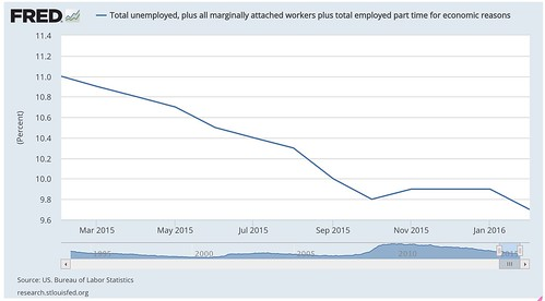 Total_unemployed__plus_all_marginally_attached_workers_plus_total_employed_part_time_for_economic_reasons_-_FRED_-_St__Louis_Fed.jpg