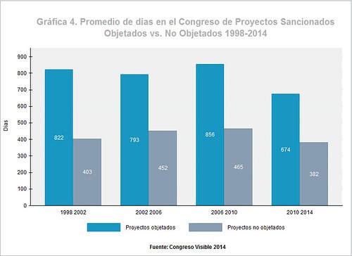 Promedio de días de proyectos sancionados objetados vs no objetados 1998-2014