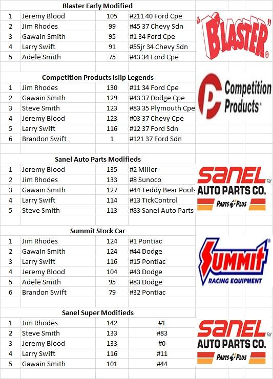 Charlestown, NH - Smith Scale Speedway Race Results 03-06 25495495801_ba3def0d32_b
