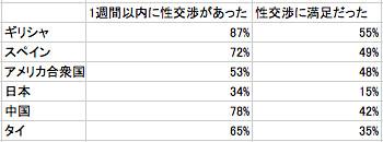 セックスレス大国・日本 すれ違う男女の価値観 つまらないセックスに陥る人々