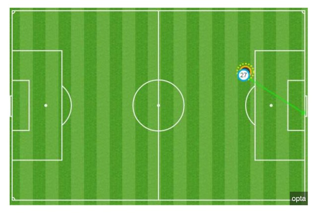 Football - useful graphic