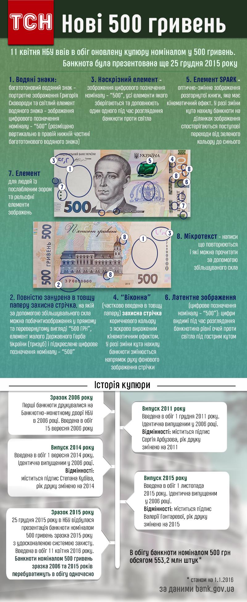 Нові 500 гривень