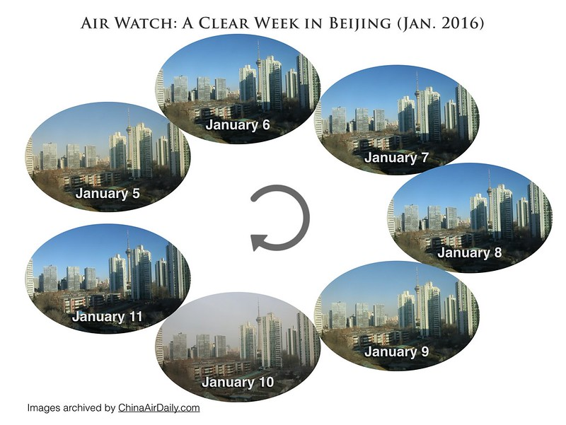 A Windy Week in Beijing (Jan. 2016)