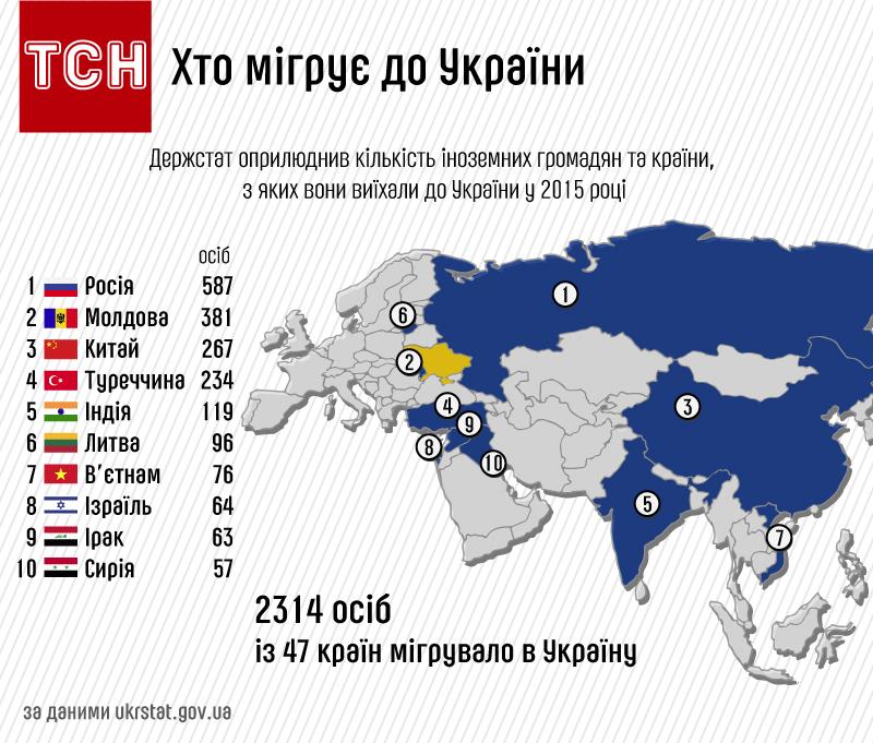 хто мігрує до України