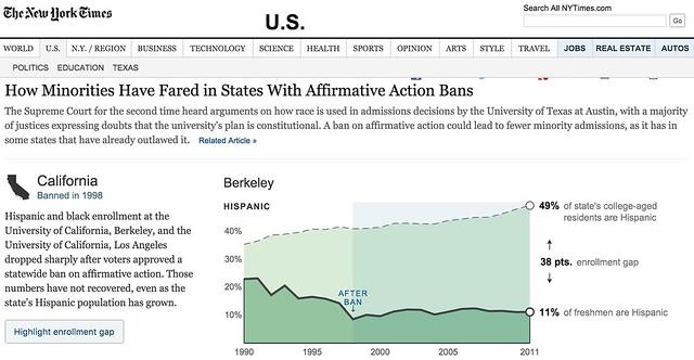 Interactive Infographics Example