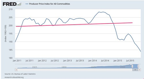 Producer_Price_Index_for_All_Commodities_-_FRED_-_St__Louis_Fed.jpg