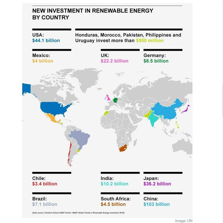 Renew investissement 2015 Rapport ONU I