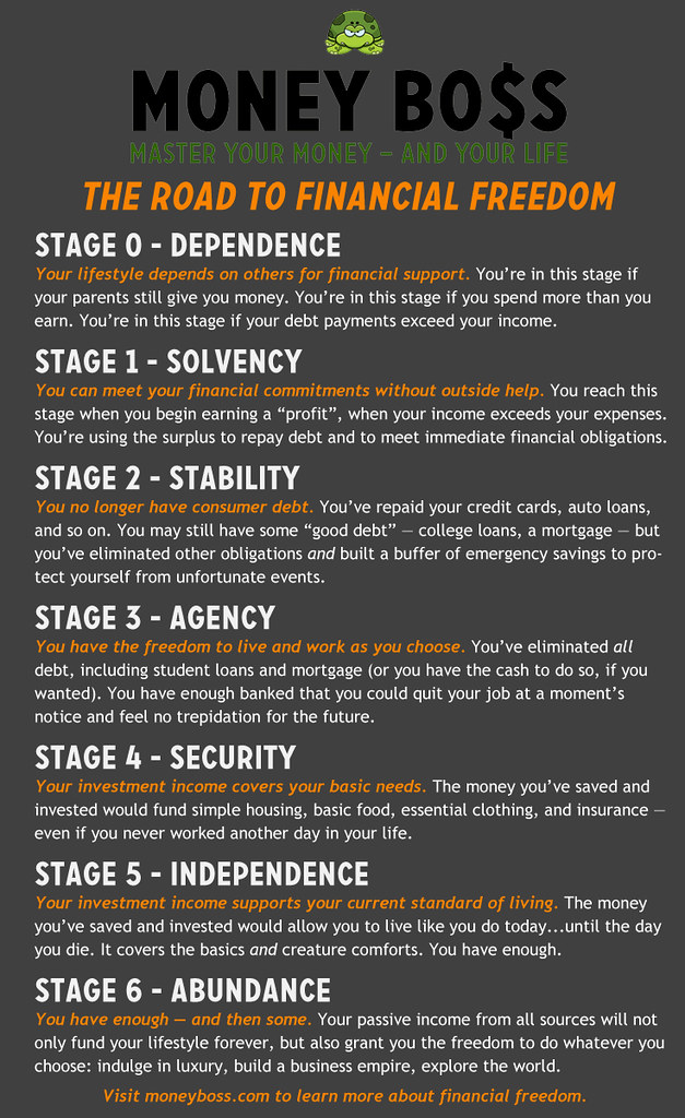 [The Stages of Financial Freedom]