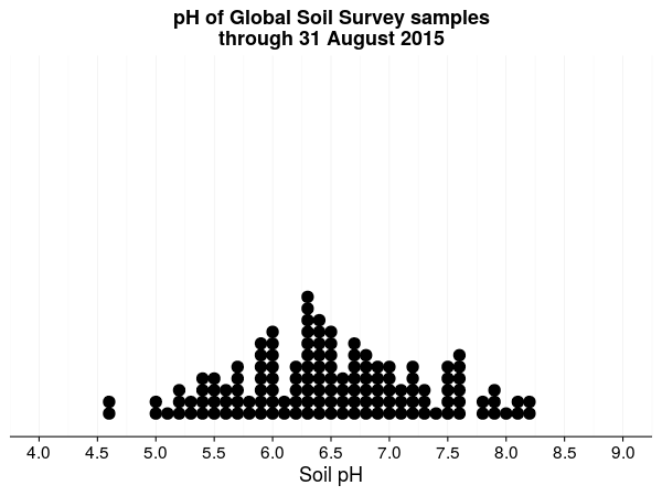 pH of Global Soil Survey samples
