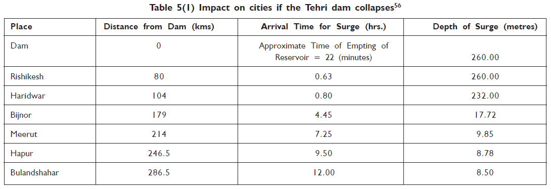 Impact on cities if the tehri dam