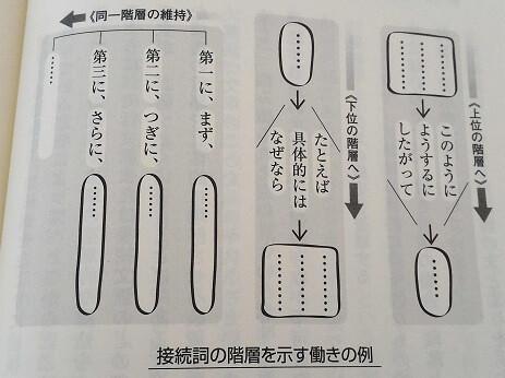 接続詞、階層の例