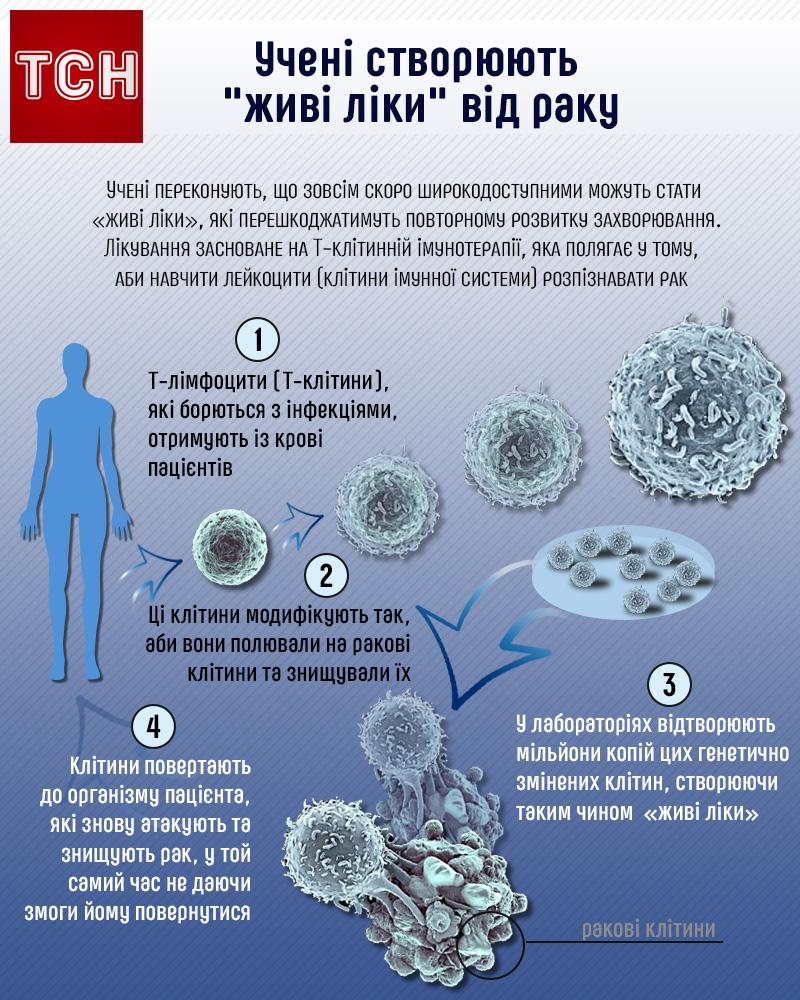 ліки проти раку