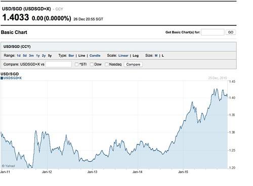 singapore dollar chart