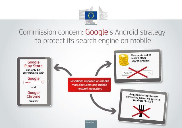 EU antitröszt vizsgálat a Google ellen az Android miatt
