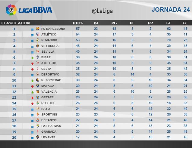 Liga BBVA (Jornada 24): Clasificación