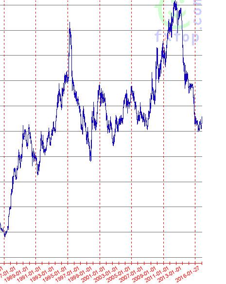 japanese yen chart
