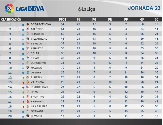 Liga BBVA (Jornada 23): Clasificación