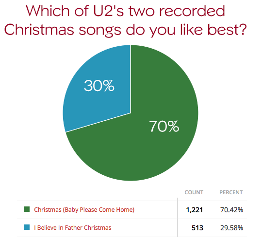 poll results fans prefer u2s first christmas song - Believe Christmas Song